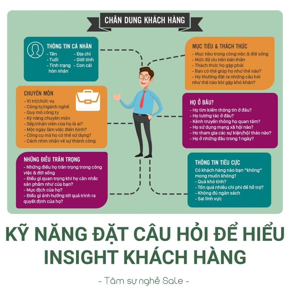 Kỹ năng đặt câu hỏi để hiểu insight khách hàng