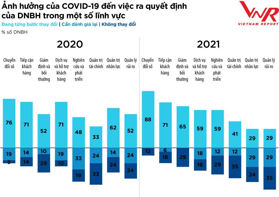Đánh giá ảnh hưởng của COVID-19 đến việc ra quyết định của DNBH trong một số lĩnh vực